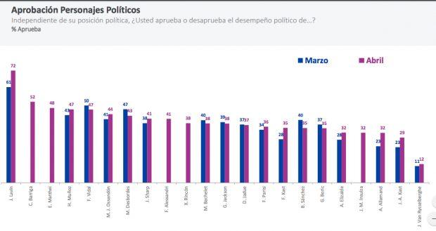 Aprobación de figuras políticas de acuerdo a la última medición, correspondiente al mes de abril, de la encuesta CADEM. Fuente: CADEM.
