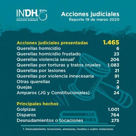 INDH-PLANTILLA-POST-ACCIONES-JUDICIALES-19-MARZO-2020-1