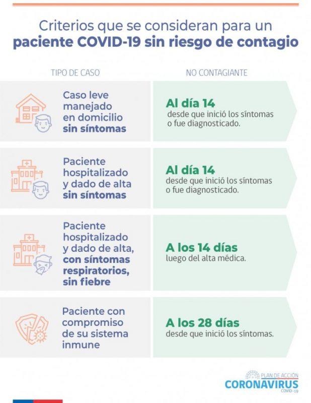 Fuente: Ministerio de Salud.