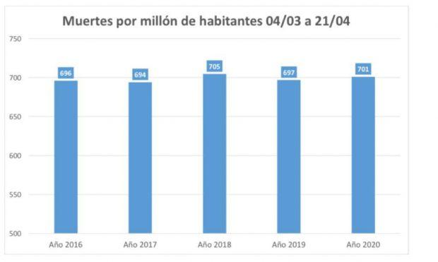 Gráfico mostrado por el ministro de Salud, Jaime Mañalich, para demostrar que la tasa de mortalidad en el país se ha mantenido. Fuente: Ministerio de Salud.
