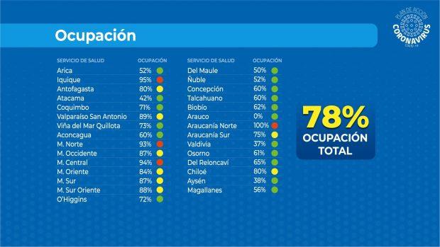 Porcentaje de ocupación de las camas críticas desagregado por Servicio de Salud. Fuente: Subsecretaría de Redes Asistenciales.