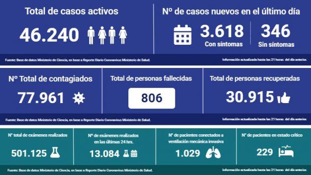 Fuente: Cifras oficiales del Gobierno.