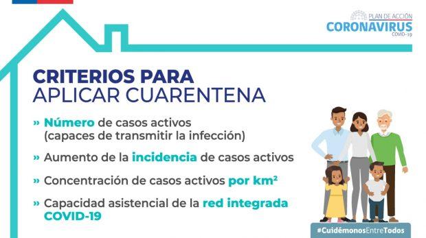 Criterios a través de los cuales la autoridad sanitaria decreta o no cuarentenas en el territorio nacional. Fuente: Ministerio de Salud.