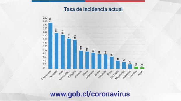 Tasa de incidencia actual por regiones. Fuente: Ministerio de Salud.