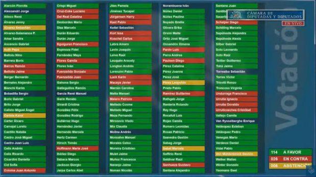 Fueron 118 los votos en contra, 28 votos en contra y cinco abstenciones las que sellaron el destino del proyecto en el Congreso Nacional. Fuente: Canal de la Cámara de Diputados y Diputadas.