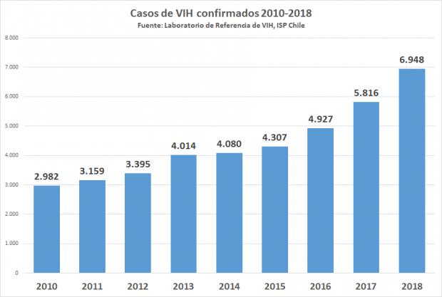 Fuente: Ipsus Chile 2018.