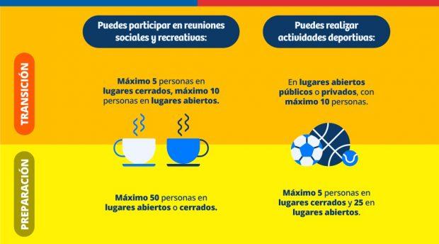 Actividades que se pueden realizar en las etapas de 'Transición' y 'Preparación' del Plan Paso a Paso. Fuente: Ministerio de Salud.
