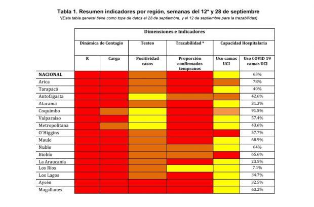 Tabla 1. Resumen indicadores por región, semanas del 12* y 28 de septiembre. Fuente: 9° Informe ICOVID Chile.