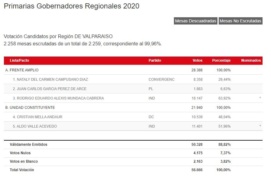 Resultados oficiales de las elecciones primarias de gobernadores regionales en la Región de Valparaíso. Fuente: Servicio Electoral de Chile.