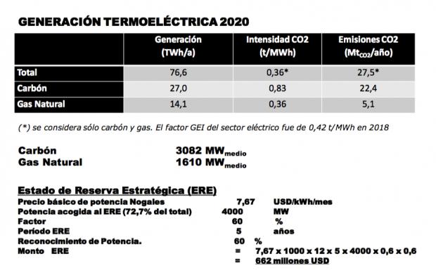 Estado de Reserva Estratégica (ERE) y reconocimiento de potencia al año 2020 (al 'Monto ERE' final se le debe aplicar una reducción de aproximadamente un 60% de ponderación). Fuente: Ana Lia Rojas.