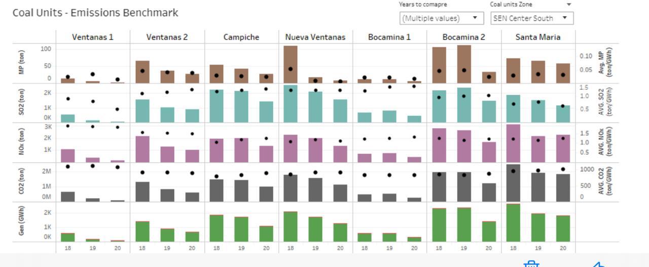 Gráfico que muestra el impacto de las emisiones de las centrales termoeléctricas a carbón en Chile. Fuente: CNE.