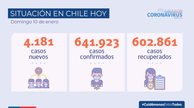 2021.01.10_cifras covid-19_situacion en chile_2021.01.10