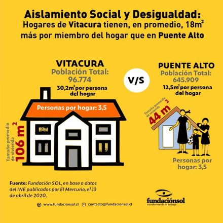 desigualdad vivienda sol