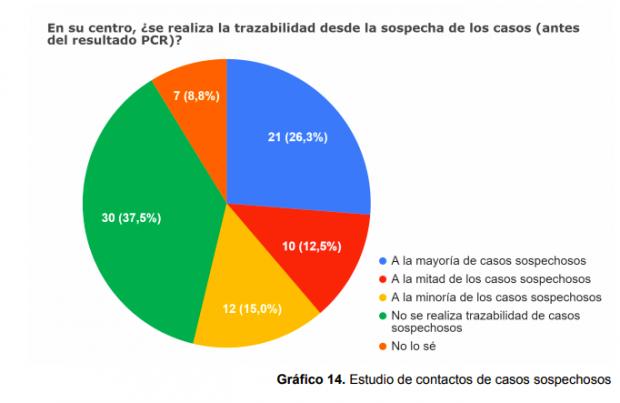 """Uno de cada tres centros de Atención Primaria de Salud del país indican que no está realizando trazabilidad a los casos sospechosos de Covid-19. Fuente: 8ª informe de """"Monitorización de estrategia de Testeo-Trazabilidad-Aislamiento en la APS"""" (Colegio Médico de Chile)."""