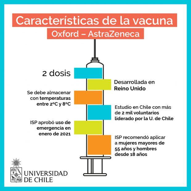 Grafica 1 vacuna AstraZeneca