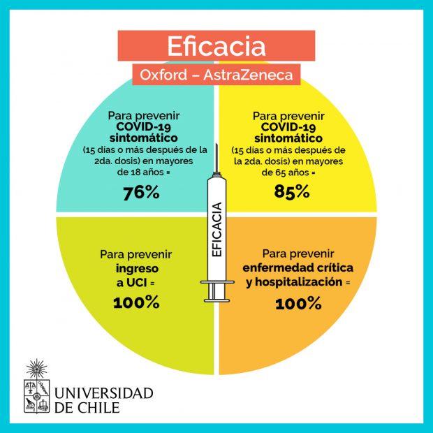 Grafica 2 vacuna AstraZeneca