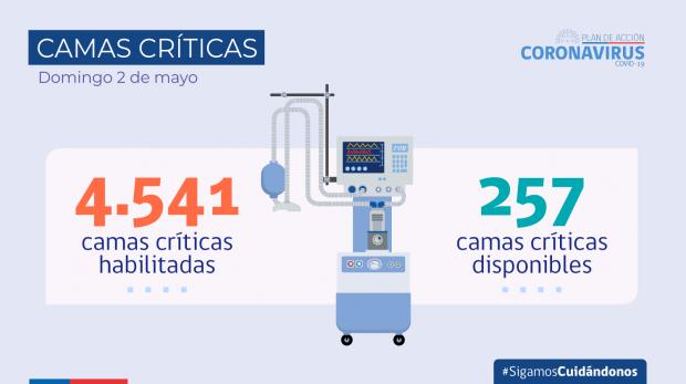 2021.05.02_cifras covid-19_camas criticas_2021.05.02