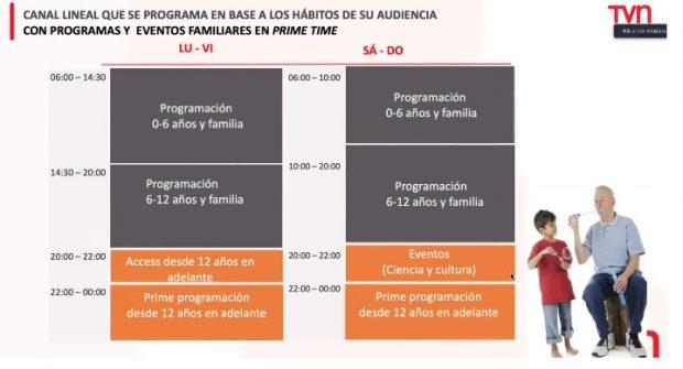 Detalle de la programación presentada por el directorio de TVN en la Comisión de Cultura.