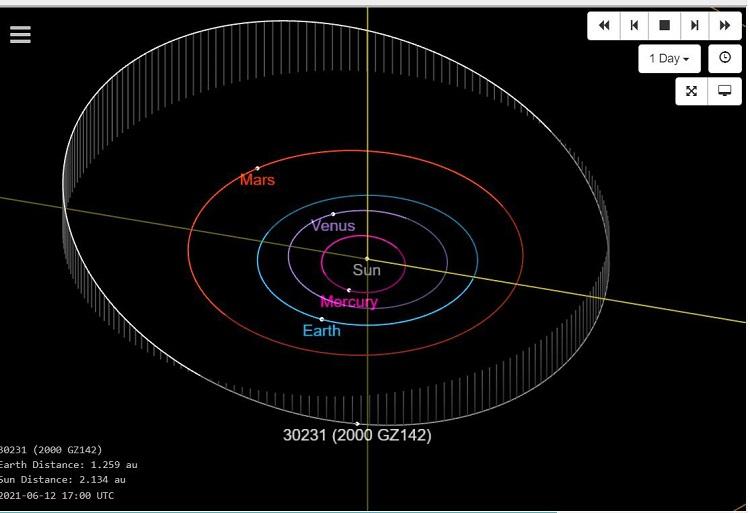 El asteroide está en la zona exterior de la órbita de Marte y su tamaño debería ser entre 3 y 7 kilómetros de diámetro. Por ahora, se desconoce su origen y composición.