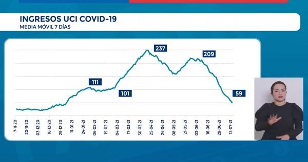 Las autoridades del Minsal destacaron la baja positividad, la disminución sostenida de contagios y la menor cantidad de pacientes que ingresan diariamente a los servicios de la red integral de salud. (Foto: Reporte Covid Minsal)