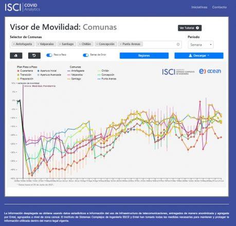 El estudio del ISCI permite comparar la movilidad por comuna en los diferentes periodos de la pandemia.
